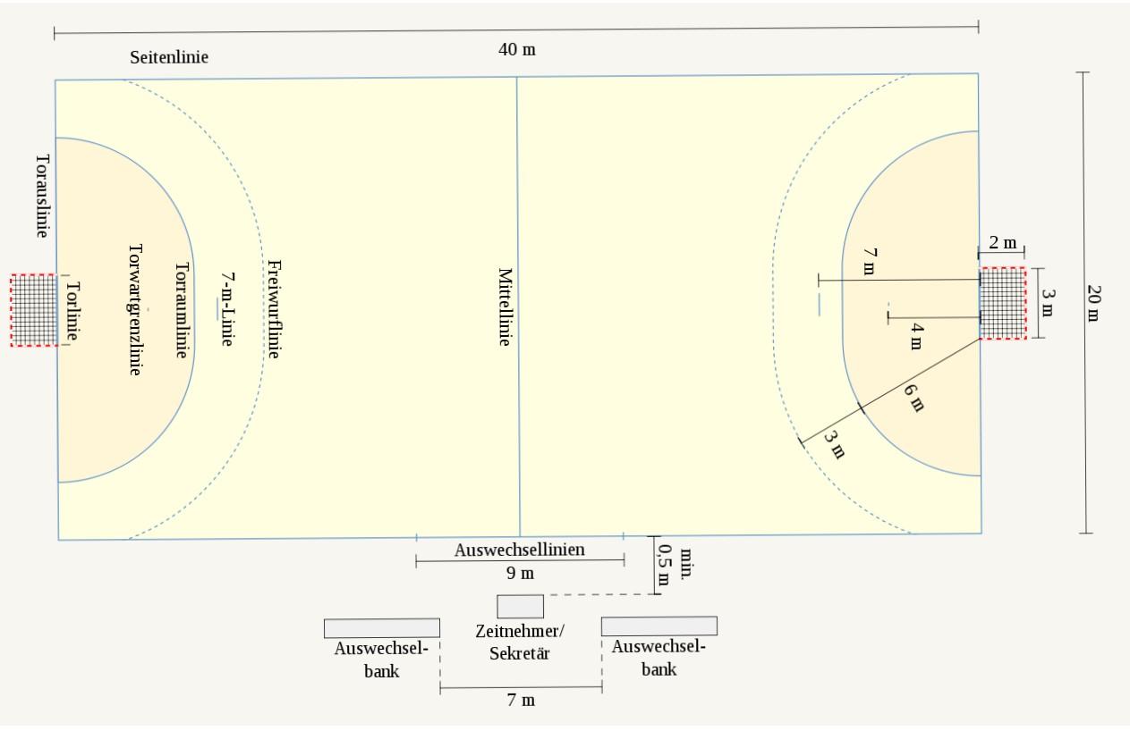 Wie groß ist ein Handballspielfeld?